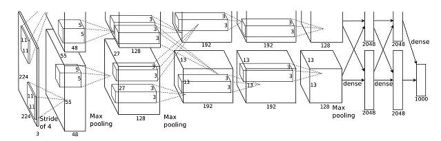 AlexNet architecture