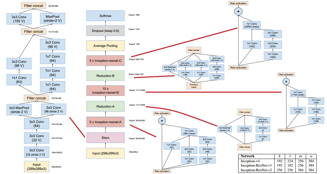 Inception-ResNet-v2 architecture