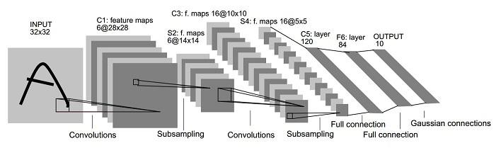 LeNet-5 architecture