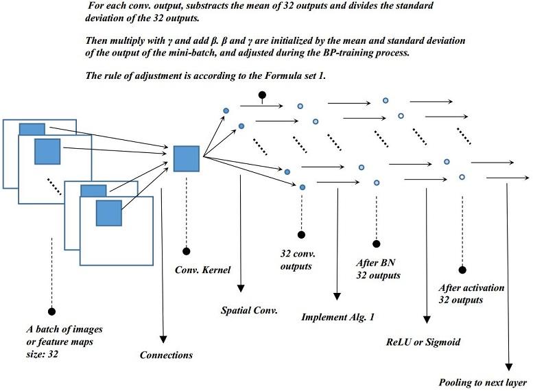 Batch normalization process