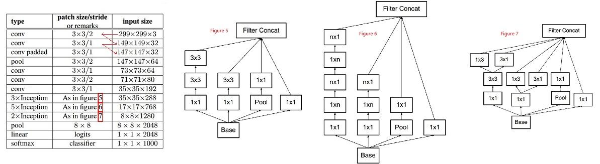 Inception-v2 architecture